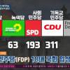 독일에서 자유시장경제 지지자 0