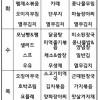 서울구치소 식단