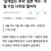(경축) 일본 수입맥주 13위로 추락...