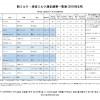 일본 분유/액체 우유에서 세슘-137 검출 됨.